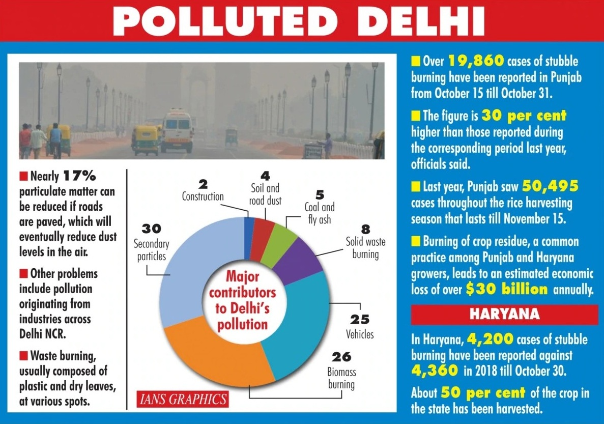 Lack of planning allows dust, stubble burning to choke capital