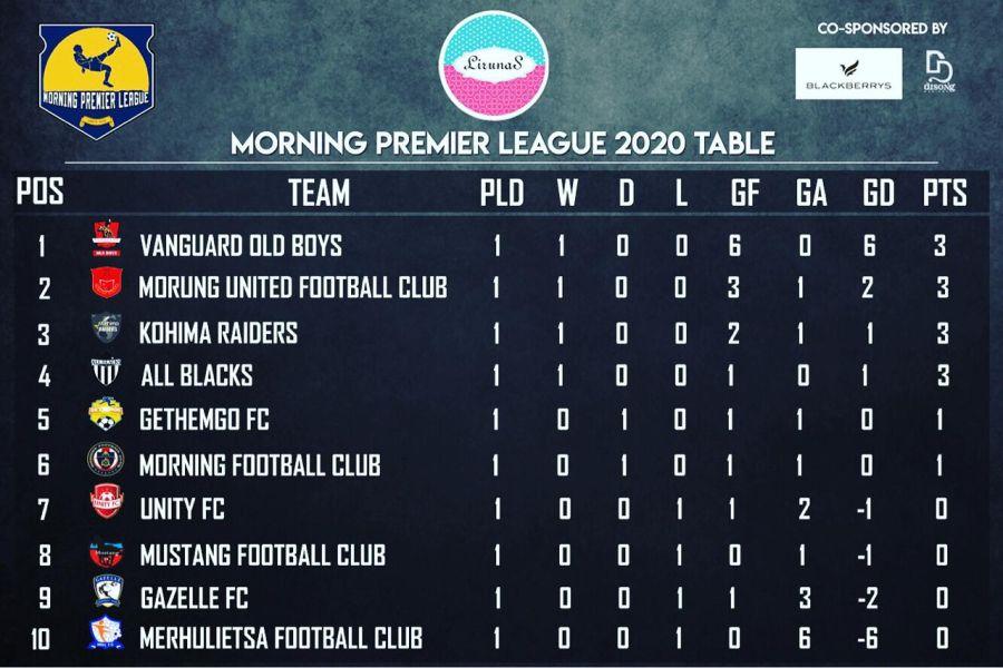 MPL: Vanguard Old Boys on top