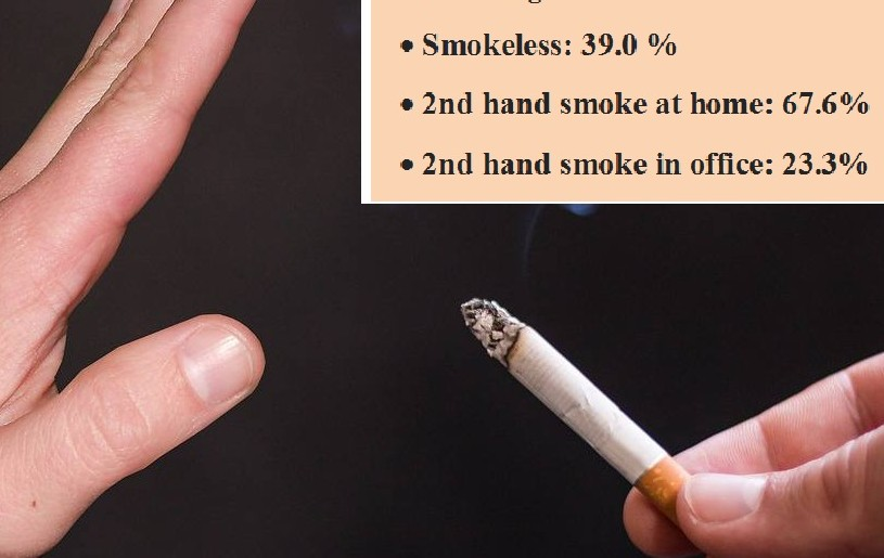 Image by Tumisu from Pixabay. Nagaland Statistics on Tobacco users: GAT