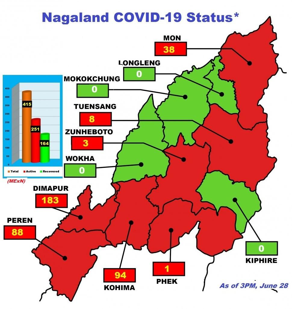 Nagaland COVID-19 Status at 3 PM on June 28. (Morung Graphic)