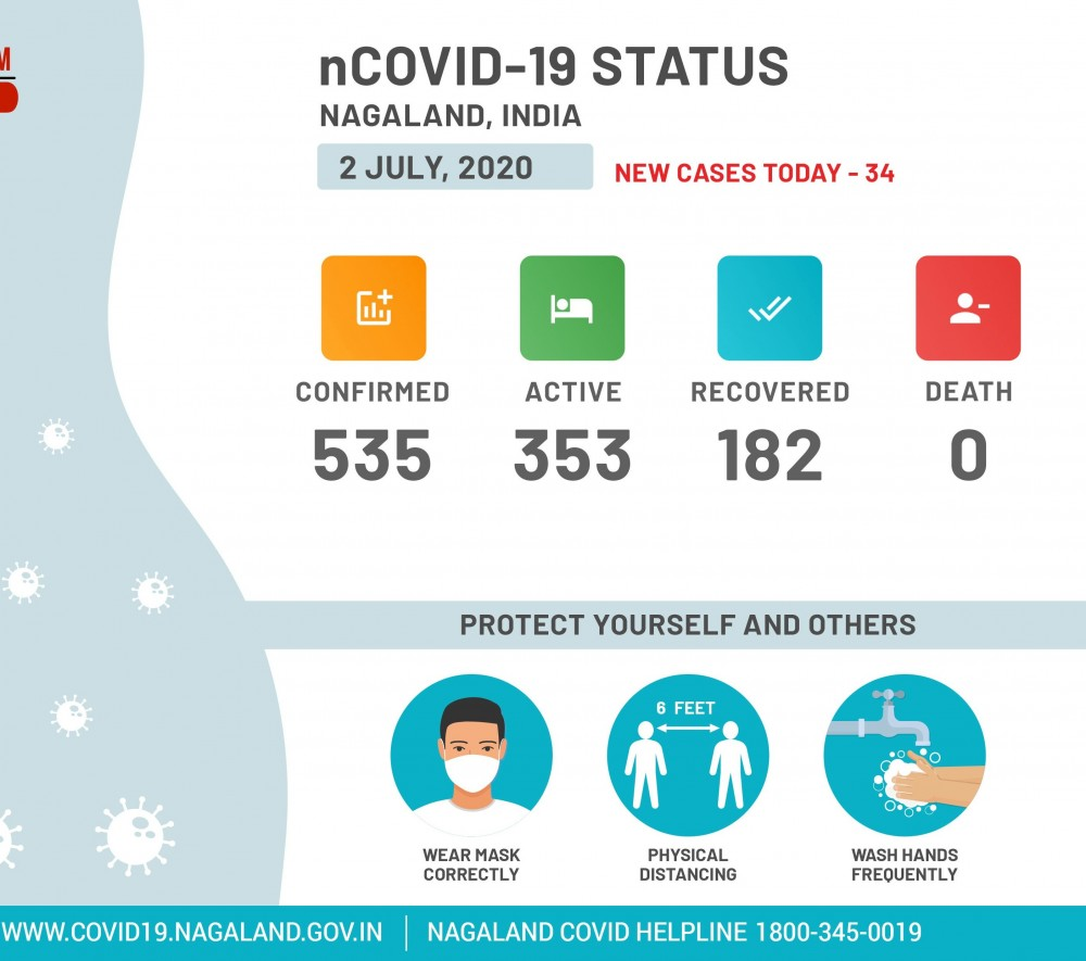 Nagaland COVID-19 Status at 9:30 AM on July 2. (Image Courtesy: @MyGovNagaland / Twitter)
