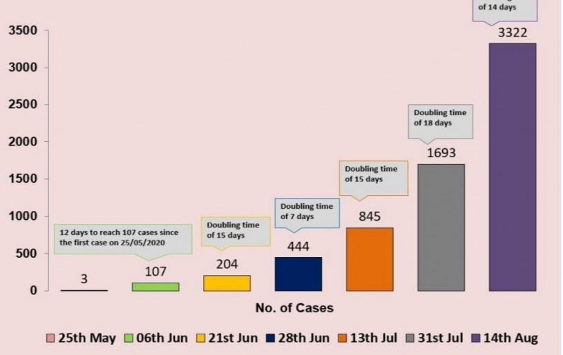 Doubling time of COVID-19 cases in Nagaland as on August 14, 2019. (Source: IDSP, Department of Health & Family Welfare, Nagaland)