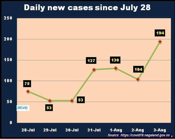 The COVID-19 status in Nagaland as of August 3, 3 PM.