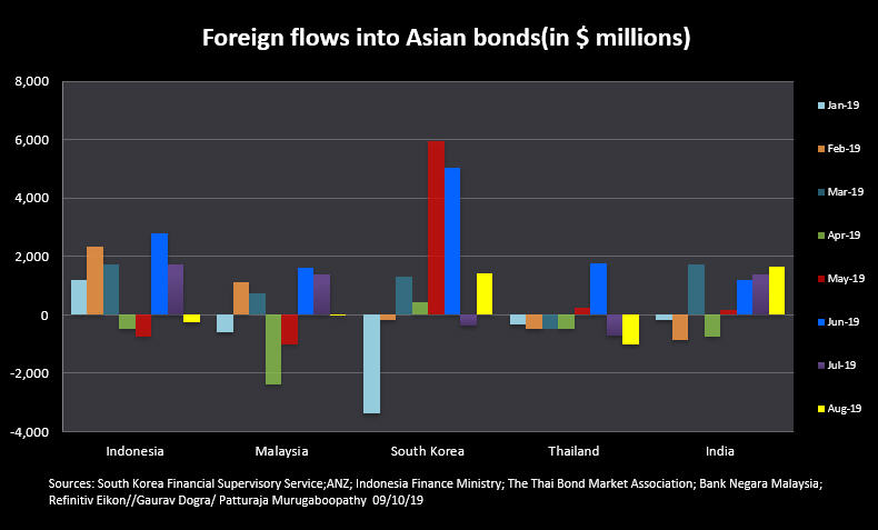 India, South Korea wins most foreign inflows into Asian bonds in August