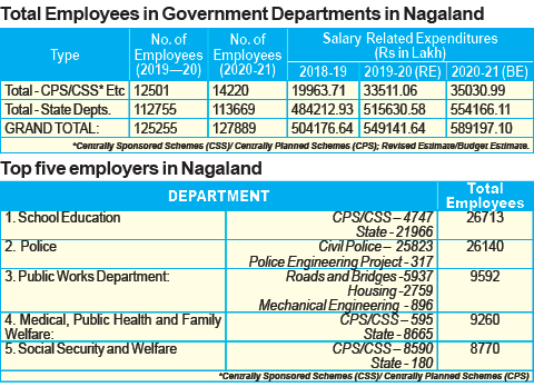 Nagaland: 1,27,889 employees under State Govt payroll & increasing