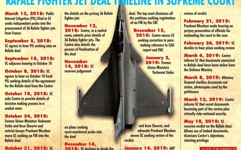 Rafale deal issue: SC dismisses review petition